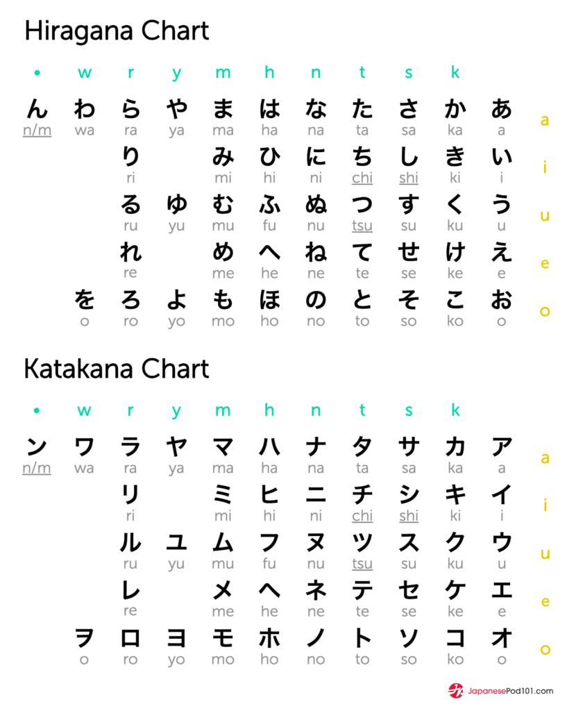 Hiragana i katakana tabelka